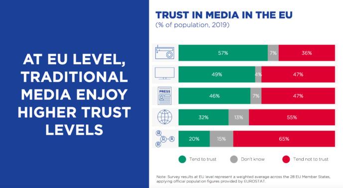 La radio est le média le plus utilisé par les citoyens européens : 57% de la population y fait confiance. Près de la moitié des citoyens européens font confiance à la télévision. En Europe, Internet et les réseaux sociaux sont les médias les moins fiables © EBU Media Intelligence Service –Trust in Media 2020
