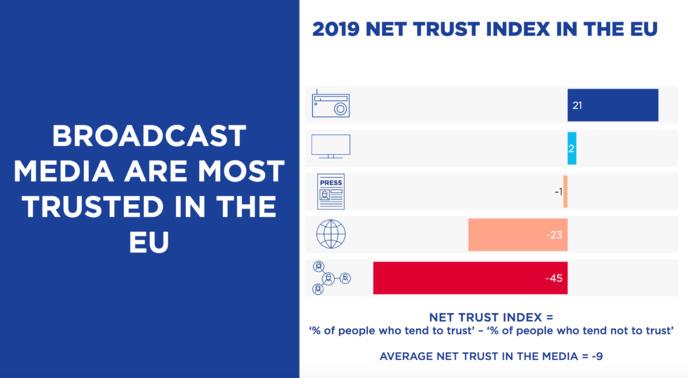 En 2019, seuls les médias audiovisuels (radio et télévision) ont des indices de confiance nets positifs, ce qui signifie que la majorité des citoyens de l'UE font confiance à ces médias. Internet et les réseaux sociaux sont loin derrière la presse écrite © EBU Media Intelligence Service –Trust in Media 2020