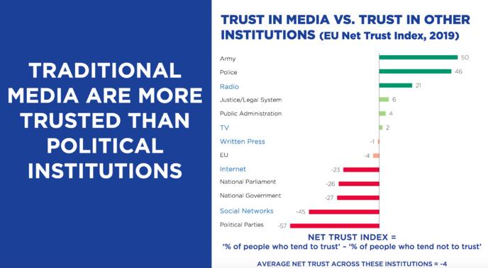 Parmi les institutions mesurées, les citoyens de l'UE font plus confiance à l'armée et à la police qu'à la radio. La télévision se classe dans le tiers médian, légèrement moins fiable que le système juridique ou l'administration publique Internet obtient un score légèrement meilleur que les gouvernements et les parlements nationaux, tandis que seuls les partis politiques sont moins fiables que les réseaux sociaux © EBU Media Intelligence Service –Trust in Media 2020