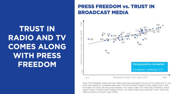 Plus le niveau de confiance dans les médias de radiodiffusion d'un pays est élevé (indices de confiance nets de la radio et de la télévision combinés), plus la liberté de la presse est élevée dans ce pays. La forte corrélation suggère que dans le contexte européen, la confiance des citoyens dans la radio et la télévision est étroitement liée à un paysage des médias d'information libre et indépendant © EBU Media Intelligence Service –Trust in Media 2020