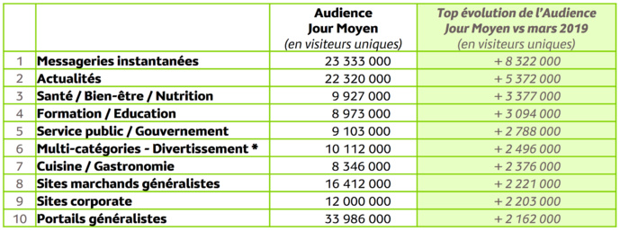 Audience Internet Global, mars 2020 -copyright Médiamétrie//NetRatings Magazine people et infotainment