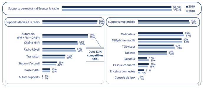 80 % des  Français possèdent 6 supports ou plus pour écouter la radio