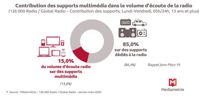 Chaque jour, 7.9 millions de personnes écoutent la radio sur les supports multimédia