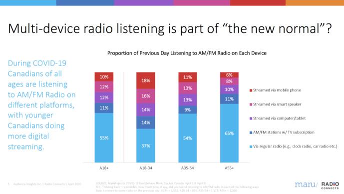 Covid-19 : l'audience de la radio au Canada résiste à la crise sanitaire