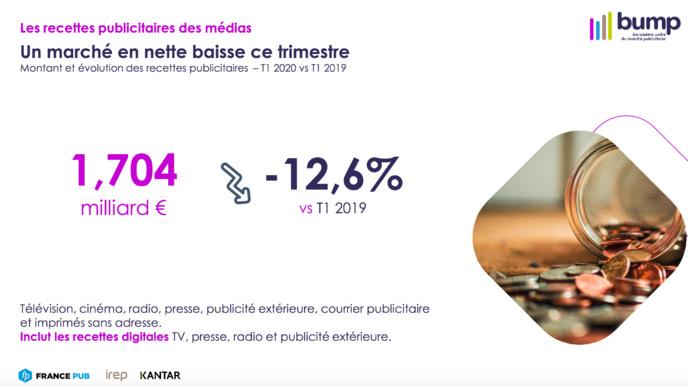 Publicité : une baisse sans précédent pour la radio