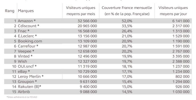 Le Top 15 des sites et applications e-commerce les plus visités en France © Médiamétrie et Médiamétrie//NetRatings-Audience Internet Global -Catégorie créée spécialement pour la Fevad-Moyenne T1 2020 -FranceBase : 2 ans et plus -Copyright Médiamétrie//NetRatings- Tous droits réservés