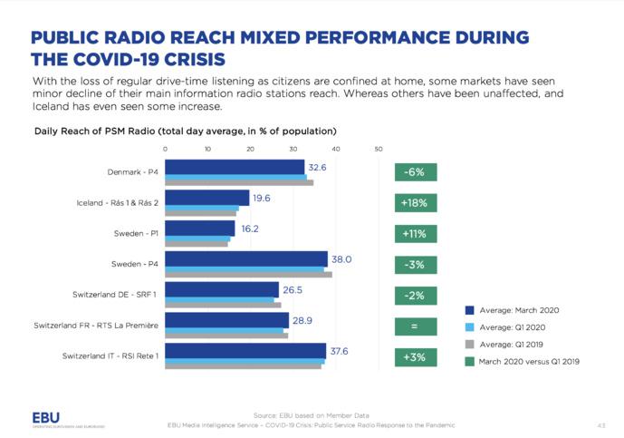 La réponse des radios publiques européennes au Covid-19