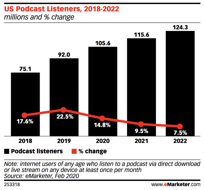 États-Unis : plus de 100 millions d'auditeurs de podcasts