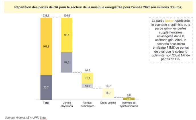 Exprimées en prix de marché, les pertes du secteur de la musique enregistrée pour l'année 2020 peuvent s'estimer à 233.6 M€