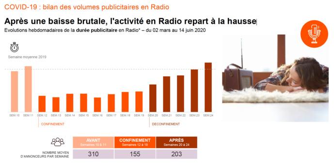 Après une baisse brutale, l'activité en Radio repart à la hausse