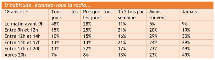Habitudes d'écoute de la radio par tranches horaires dans l'agglomération de Marseille