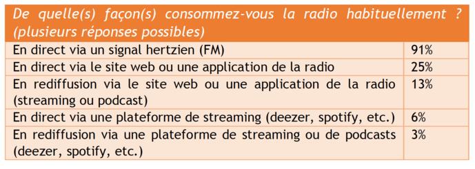 Mode d'écoute de la radio dans l'agglomération de Marseille