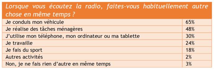 L'activité simultanée des marseillais en écoutant la radio