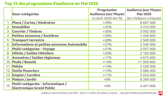 L'audience Internet Global en France en mai 2020