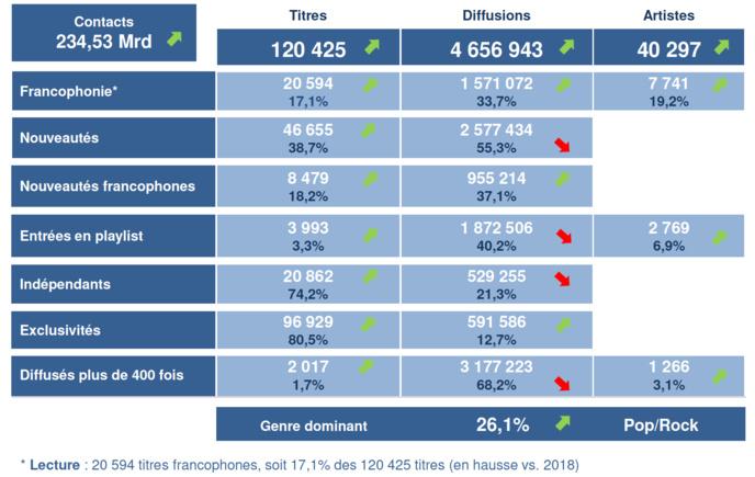 Les principaux indicateurs © Observatoire de l'économie de la musique