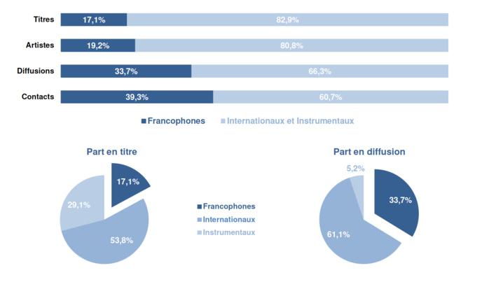 Répartition de la francophonie dans la diffusion © Observatoire de l'économie de la musique
