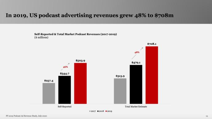 En 2019, les revenus publicitaires des podcasts ont augmenté de 48% pour atteindre 708.1 millions de dollars.