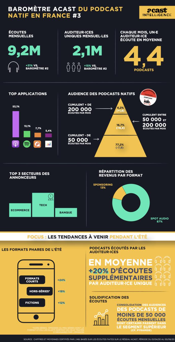 Acast : 9.2 millions d'écoutes mensuelles au 2e trimestre