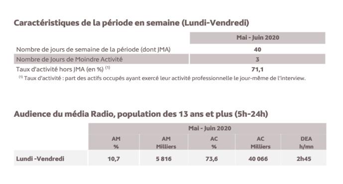 126 000 Radio : les résultats de la dernière enquête de la saison