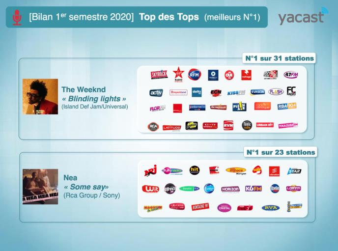 Yacast fait le bilan musical du 1er semestre 2020