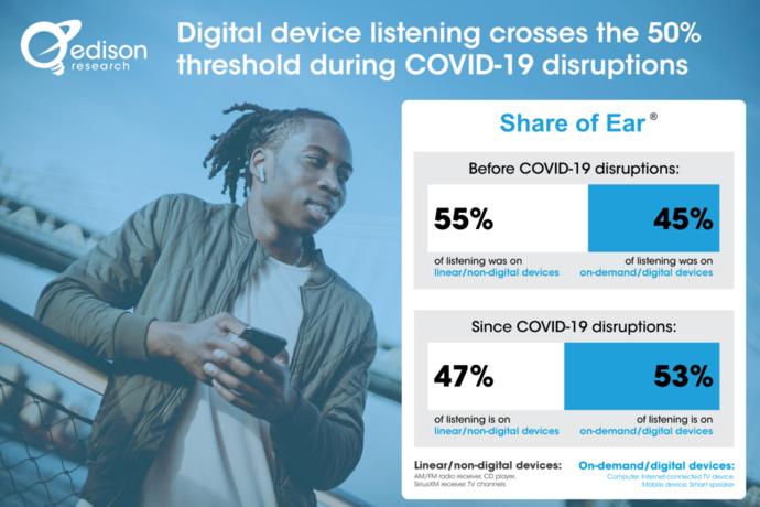 L'écoute via des appareils numériques a dépassé le seuil de 50%