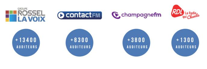 Plus d'un demi million d'auditeurs pour les radios du groupe Rossel La Voix