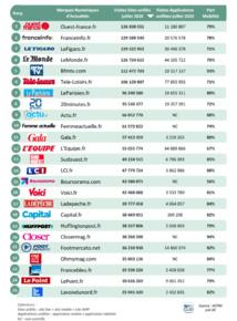 Le Top 25 des marques numériques d'Actualités les plus consultées en ligne en juillet 2020 © ACPM