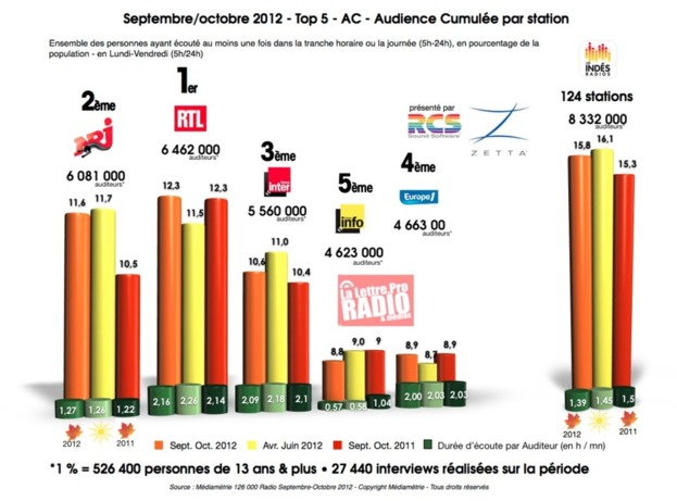 Septembre/octobre 2012 - Top 5 - AC - Audience Cumulée par station