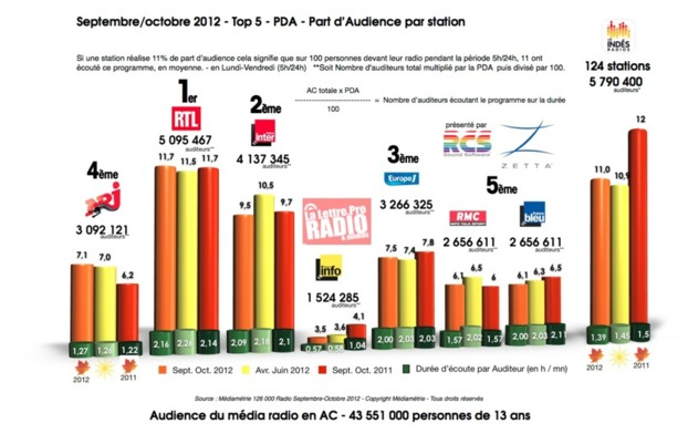 Septembre/octobre 2012 - Top 5 - PDA - Part d'Audience par station