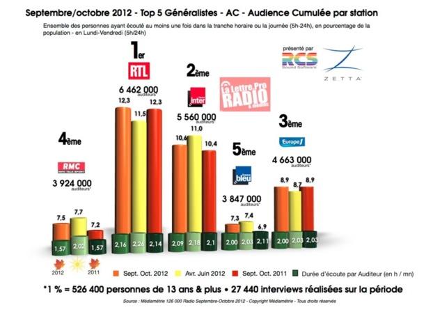 Septembre/octobre 2012 - Top 5 Généralistes - AC - Audience Cumulée par station