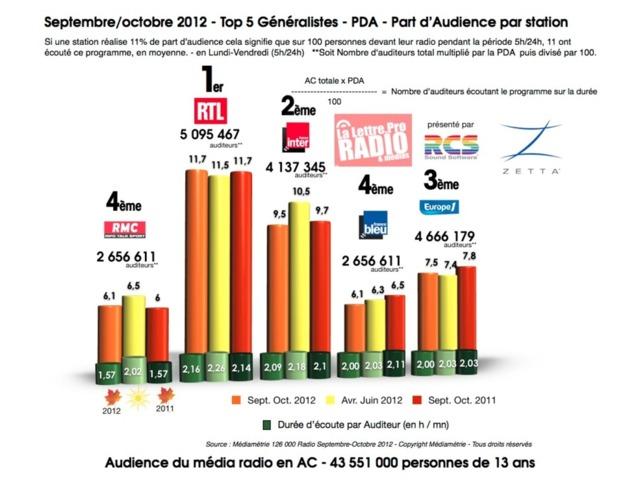 Septembre/octobre 2012 - Top 5 Généralistes - PDA - Part d'Audience par station
