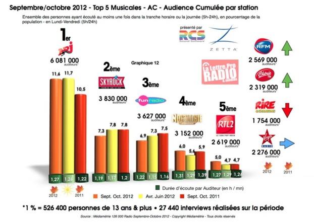 Septembre/octobre 2012 - Top 5 Musicales - AC - Audience Cumulée par station