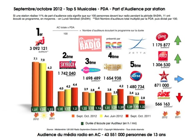 Septembre/octobre 2012 - Top 5 Musicales - PDA - Part d'Audience par station