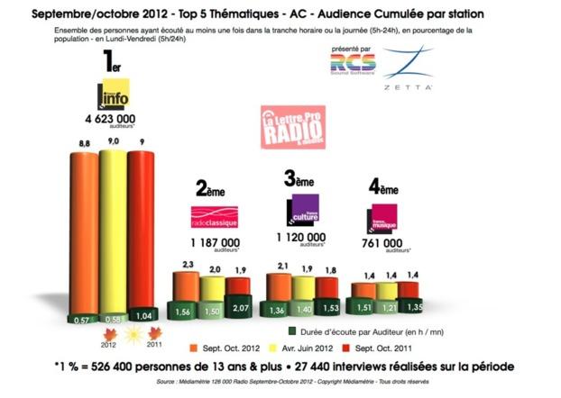 Septembre/octobre 2012 - Top 5 Thématiques - AC - Audience Cumulée par station