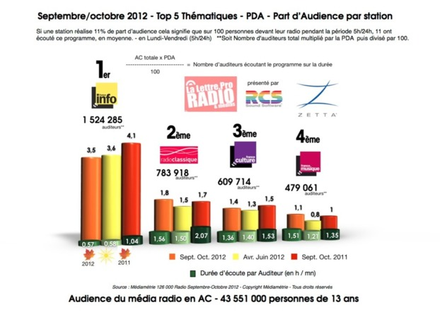 Septembre/octobre 2012 - Top 5 Thématiques - PDA - Part d'Audience par station
