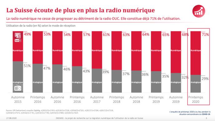 La Suisse écoute de plus en plus la radio numérique