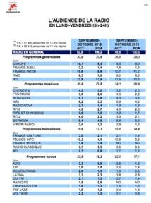 Source: Médiamétrie - 126 000 Radio Ile de France - Résultats intermédiaires Septembre-Octobre 2012 Copyright Médiamétrie - Tous droits réservés