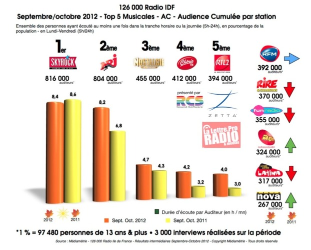Source : Médiamétrie - 126 000 Radio Ile de France - Résultats intermédiaires Septembre-Octobre 2012 Copyright Médiamétrie - Tous droits réservés