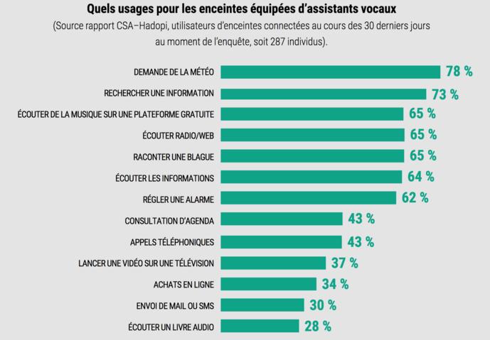 La CNIL publie son livre blanc sur les assistants vocaux