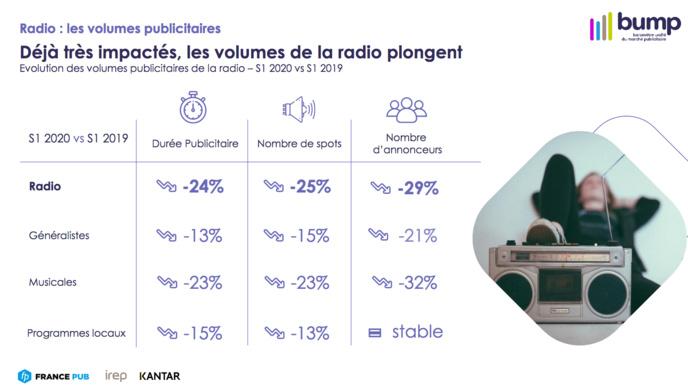 Publicité : la période estivale a été favorable à la radio