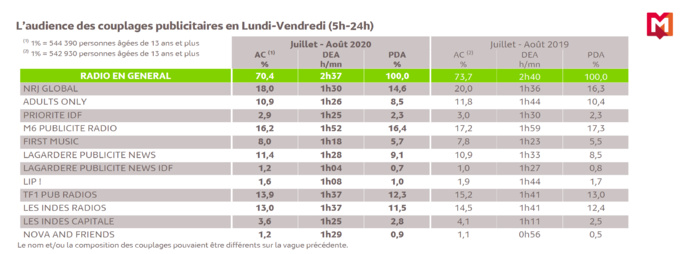 L'audience de la radio en France en juillet et août 2020