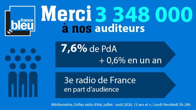 Grille d'été : une part d'audience historique pour Radio France