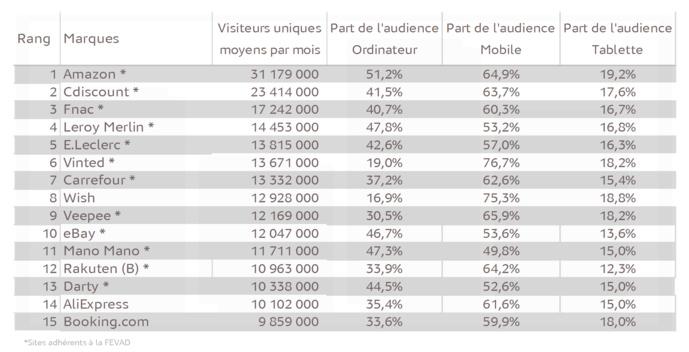 Médiamétrie et Médiamétrie//NetRatings-Audience Internet Global -Catégorie créée spécialement pour la Fevad-Moyenne T2 2020 -France Base : 2 ans et plus -Copyright Médiamétrie//NetRatings-Tous droits réservés