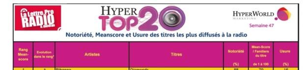 HyperTop 20 - Semaine 47 - La Lettre Pro / Hyperworld Marketing