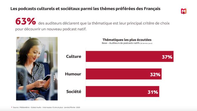 Une hausse de 48% de l'audience des podcasts natifs