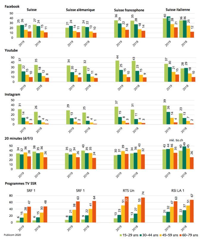 Influence sur l'opinion de Facebook, YouTube, Instagram, TV SSR et 20minutes –en fonction de l'âge et par région