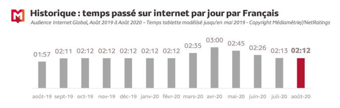 Source : Médiamétrie et Médiamétrie//NetRatings-Audience Internet Global -Tous lieux de connexion -France –Août2020 -Base : 2 ans et plus Copyright Médiamétrie -Tous droits réservés