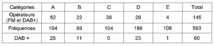 La répartition quantitative des opérateurs autorisés en FM et en DAB+ par catégorie (hors Service Public) © CTA de Marseille