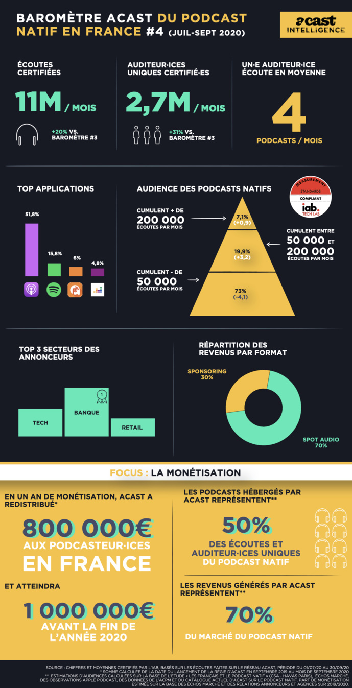 Acast : 11 millions d'écoutes mensuelles au 3e trimestre 2020