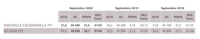 Source : Médiamétrie –Etude Nouvelle-Calédonie –Septembre 2020 -13 ans et plus -Copyright Médiamétrie -Tous droits réservés